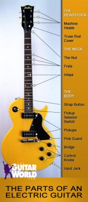 The Parts of an Electric Guitar